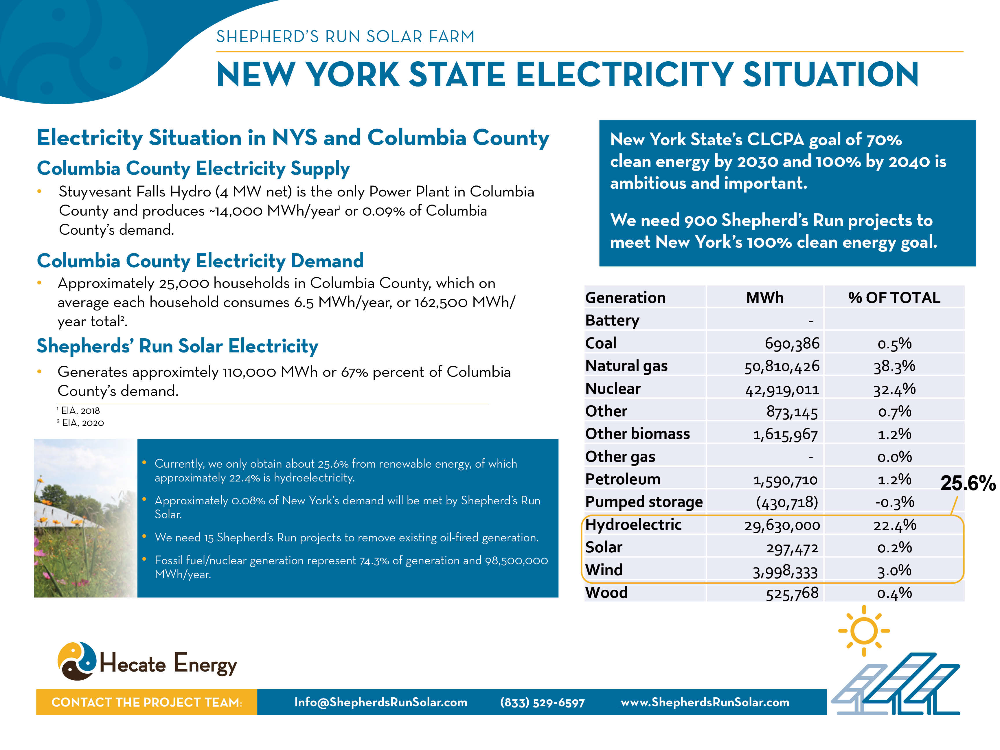 NYS Electricity Situation